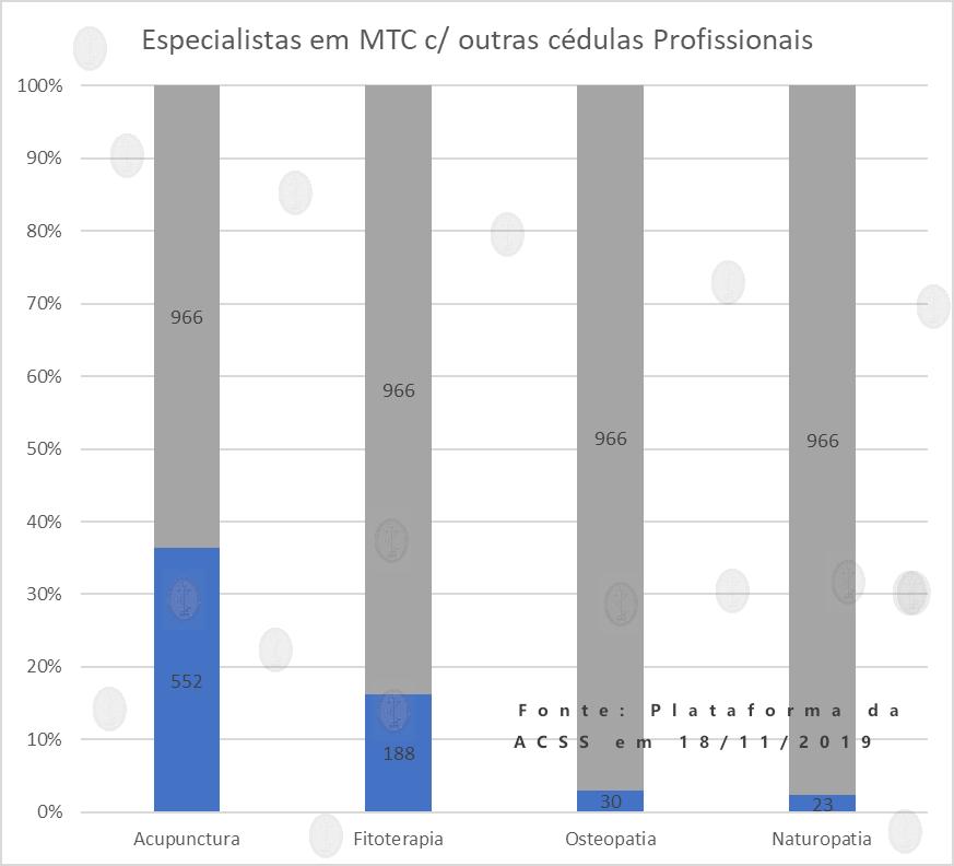 Cédulas de MTC